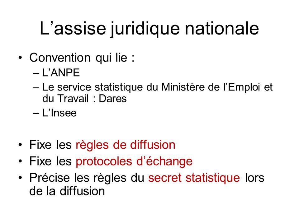 Lassise juridique nationale Convention qui lie : –LANPE –Le service statistique du Ministère de lEmploi et du Travail : Dares –LInsee Fixe les règles