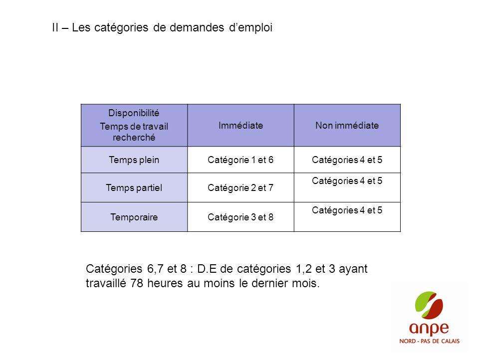 Disponibilité Temps de travail recherché ImmédiateNon immédiate Temps pleinCatégorie 1 et 6Catégories 4 et 5 Temps partielCatégorie 2 et 7 Catégories