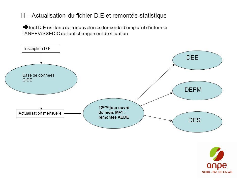 III – Actualisation du fichier D.E et remontée statistique tout D.E est tenu de renouveler sa demande demploi et dinformer lANPE/ASSEDIC de tout chang