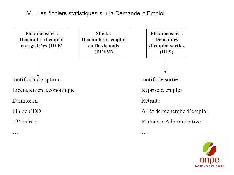 Flux mensuel : Demandes demploi enregistrées (DEE) Stock : Demandes demploi en fin de mois (DEFM) Flux mensuel : Demandes demploi sorties (DES) motifs