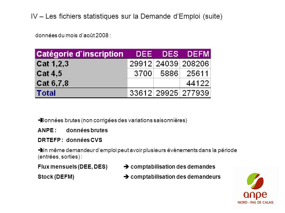 données du mois daoût 2008 : Données brutes (non corrigées des variations saisonnières) ANPE :données brutes DRTEFP :données CVS Un même demandeur dem