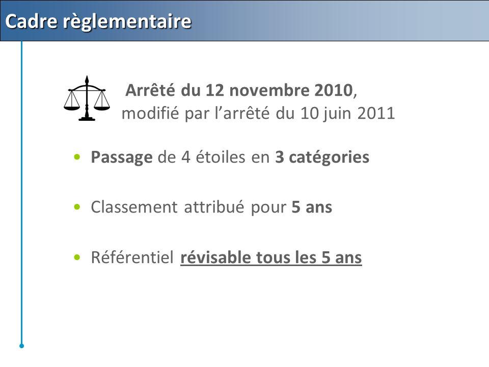 Cadre règlementaire Arrêté du 12 novembre 2010, modifié par larrêté du 10 juin 2011 Passage de 4 étoiles en 3 catégories Classement attribué pour 5 ans Référentiel révisable tous les 5 ans