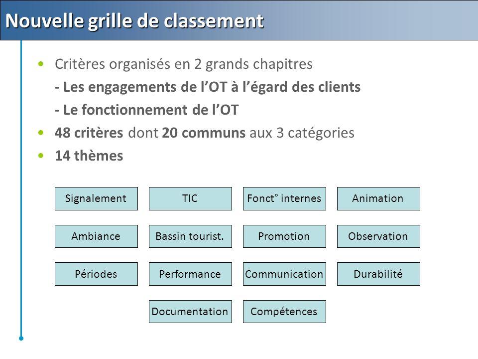 Critères organisés en 2 grands chapitres - Les engagements de lOT à légard des clients - Le fonctionnement de lOT 48 critères dont 20 communs aux 3 catégories 14 thèmes Signalement Ambiance Périodes Documentation TIC Bassin tourist.