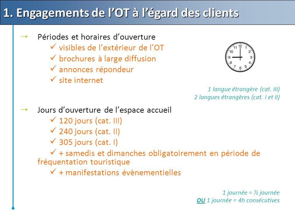 Périodes et horaires douverture visibles de lextérieur de lOT brochures à large diffusion annonces répondeur site internet 1 langue étrangère (cat.
