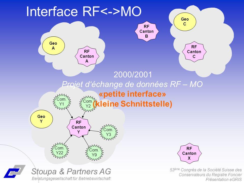 53 ème Congrès de la Société Suisse des Conservateurs du Registre Foncier Présentation eGRIS Stoupa & Partners AG Beratungsgesellschaft für Betriebswirtschaft Interface RF MO Com.