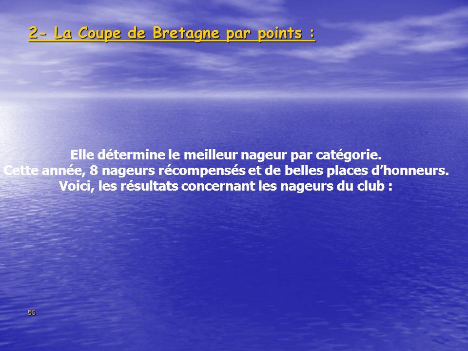 50 2- La Coupe de Bretagne par points : Elle détermine le meilleur nageur par catégorie. Cette année, 8 nageurs récompensés et de belles places dhonne