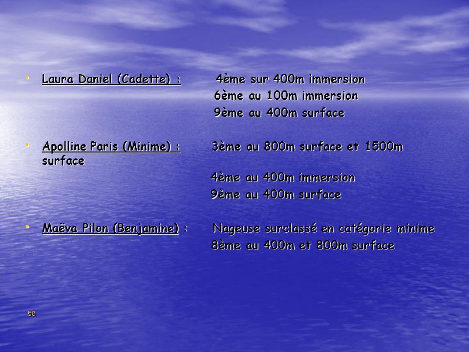 58 Laura Daniel (Cadette) : 4ème sur 400m immersion Laura Daniel (Cadette) : 4ème sur 400m immersion 6ème au 100m immersion 6ème au 100m immersion 9ème au 400m surface 9ème au 400m surface Apolline Paris (Minime) : 3ème au 800m surface et 1500m surface Apolline Paris (Minime) : 3ème au 800m surface et 1500m surface 4ème au 400m immersion 4ème au 400m immersion 9ème au 400m surface 9ème au 400m surface Maëva Pilon (Benjamine) : Nageuse surclassé en catégorie minime Maëva Pilon (Benjamine) : Nageuse surclassé en catégorie minime 8ème au 400m et 800m surface 8ème au 400m et 800m surface