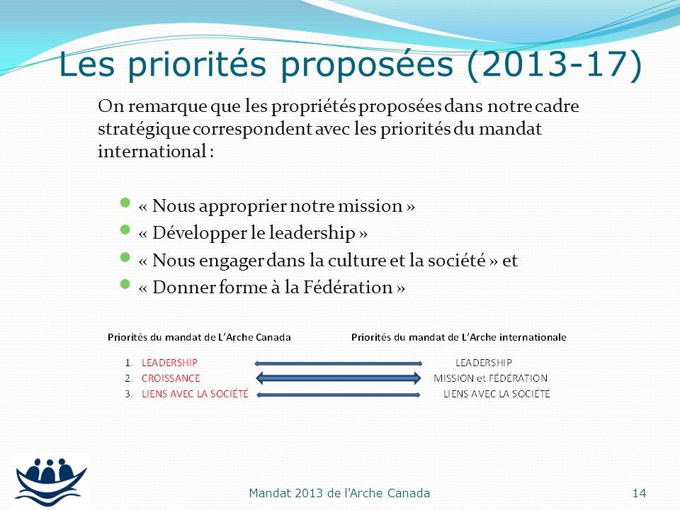 On remarque que les propriétés proposées dans notre cadre stratégique correspondent avec les priorités du mandat international : « Nous approprier not