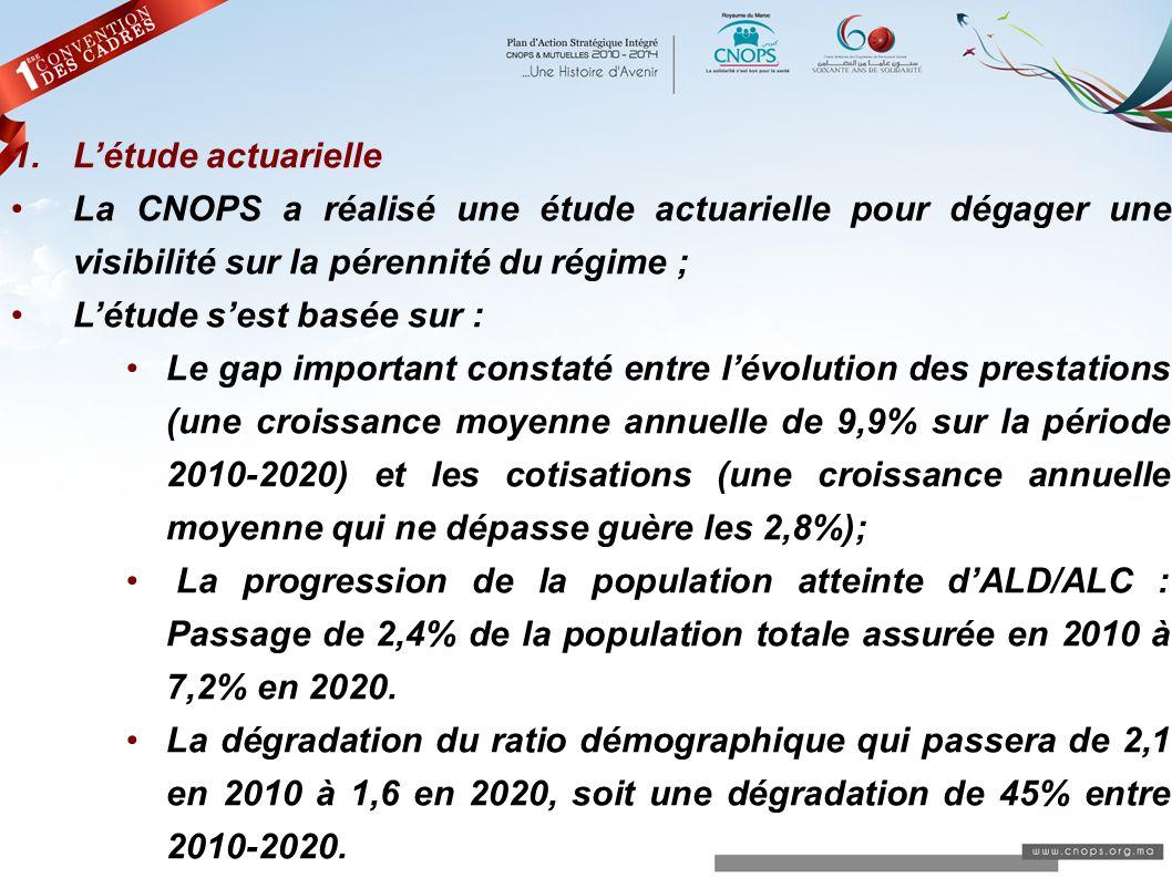 1.Létude actuarielle La CNOPS a réalisé une étude actuarielle pour dégager une visibilité sur la pérennité du régime ; Létude sest basée sur : Le gap