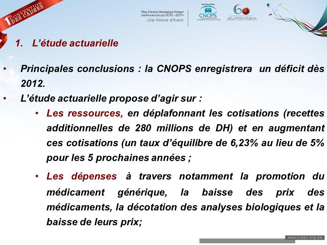 Principales conclusions : la CNOPS enregistrera un déficit dès 2012. Létude actuarielle propose dagir sur : Les ressources, en déplafonnant les cotisa