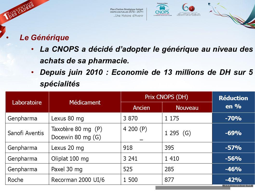 Le Générique La CNOPS a décidé dadopter le générique au niveau des achats de sa pharmacie. Depuis juin 2010 : Economie de 13 millions de DH sur 5 spéc