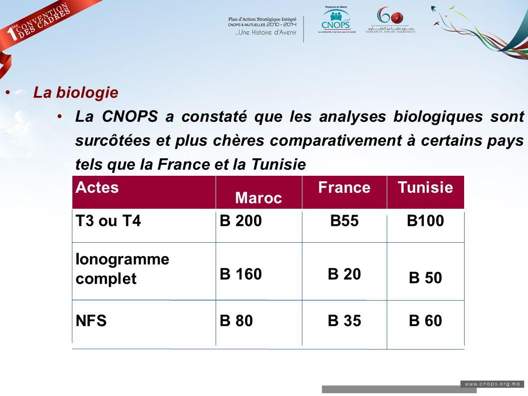 La biologie La CNOPS a constaté que les analyses biologiques sont surcôtées et plus chères comparativement à certains pays tels que la France et la Tu