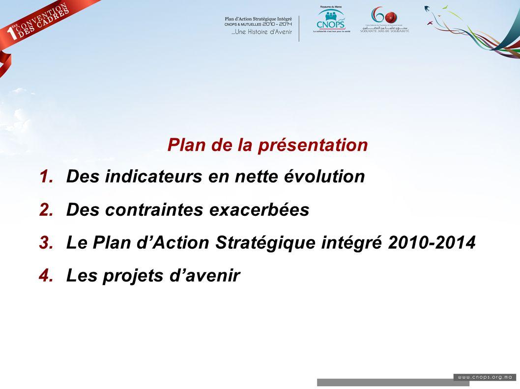Plan de la présentation 1.Des indicateurs en nette évolution 2.Des contraintes exacerbées 3.Le Plan dAction Stratégique intégré 2010-2014 4.Les projet