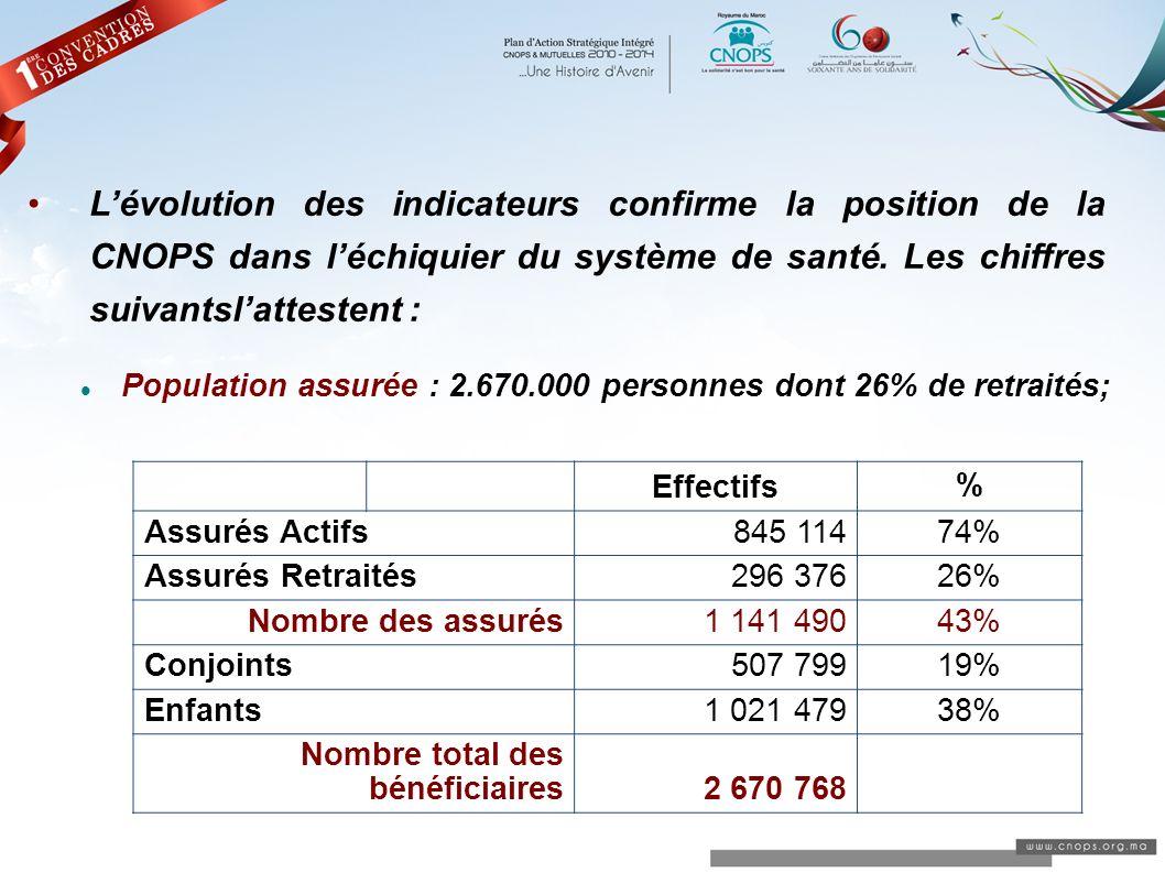 Lévolution des indicateurs confirme la position de la CNOPS dans léchiquier du système de santé. Les chiffres suivantslattestent : Population assurée