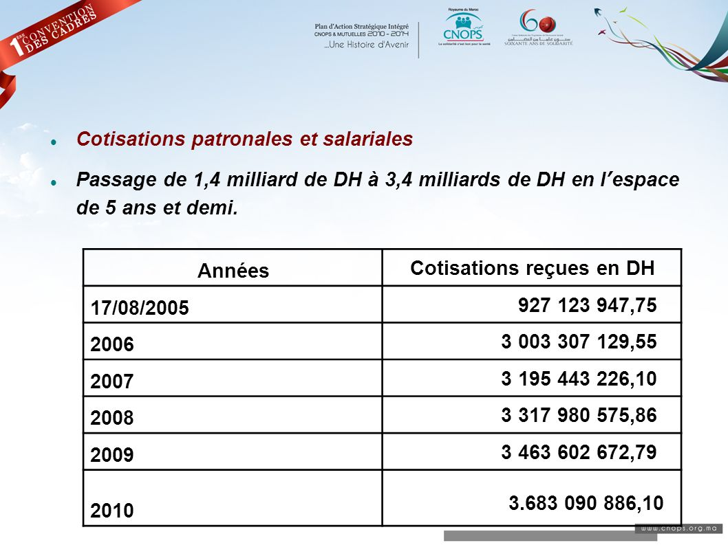 Cotisations patronales et salariales Passage de 1,4 milliard de DH à 3,4 milliards de DH en lespace de 5 ans et demi. Années Cotisations reçues en DH