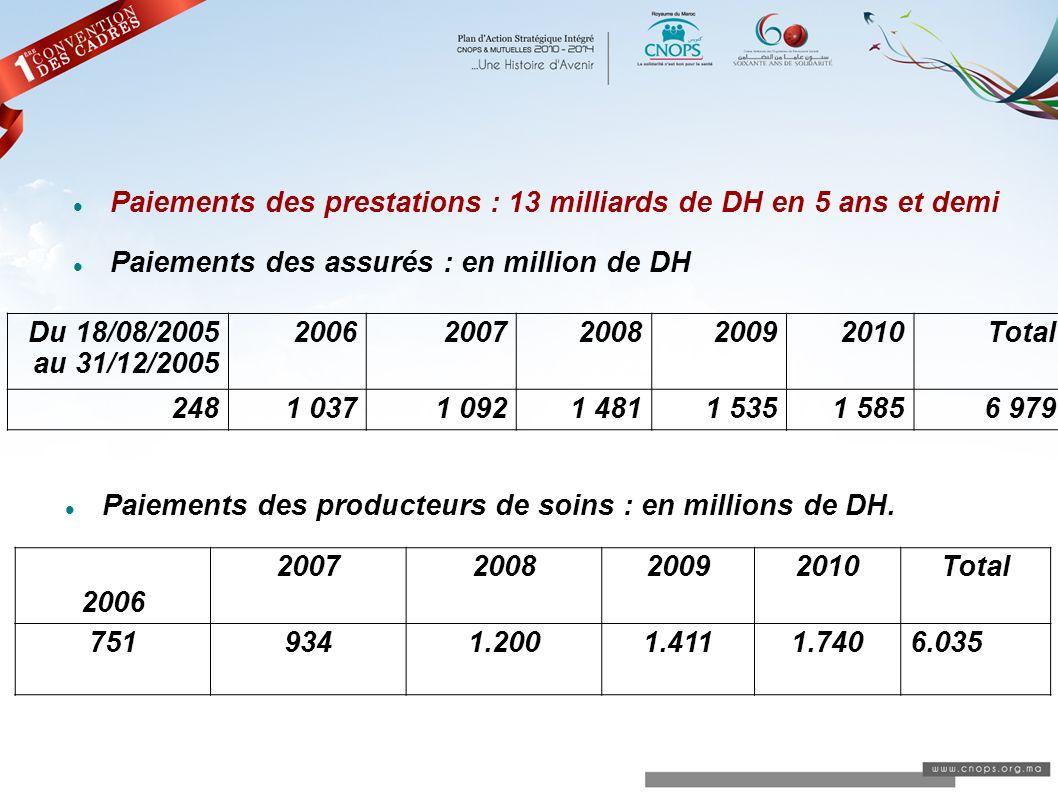 Paiements des prestations : 13 milliards de DH en 5 ans et demi Paiements des assurés : en million de DH Paiements des producteurs de soins : en milli
