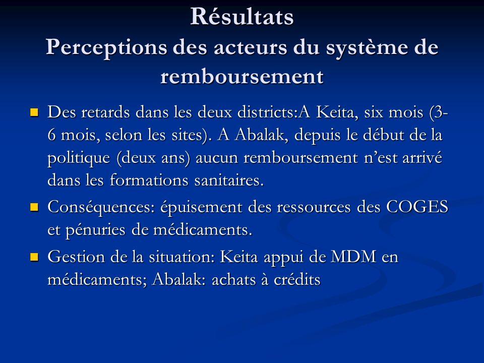 Résultats Perceptions des acteurs du système de remboursement Des retards dans les deux districts:A Keita, six mois (3- 6 mois, selon les sites).