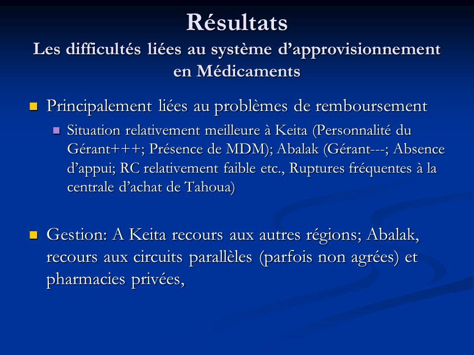 Résultats Les difficultés liées au système dapprovisionnement en Médicaments Principalement liées au problèmes de remboursement Principalement liées au problèmes de remboursement Situation relativement meilleure à Keita (Personnalité du Gérant+++; Présence de MDM); Abalak (Gérant---; Absence dappui; RC relativement faible etc., Ruptures fréquentes à la centrale dachat de Tahoua) Situation relativement meilleure à Keita (Personnalité du Gérant+++; Présence de MDM); Abalak (Gérant---; Absence dappui; RC relativement faible etc., Ruptures fréquentes à la centrale dachat de Tahoua) Gestion: A Keita recours aux autres régions; Abalak, recours aux circuits parallèles (parfois non agrées) et pharmacies privées, Gestion: A Keita recours aux autres régions; Abalak, recours aux circuits parallèles (parfois non agrées) et pharmacies privées,