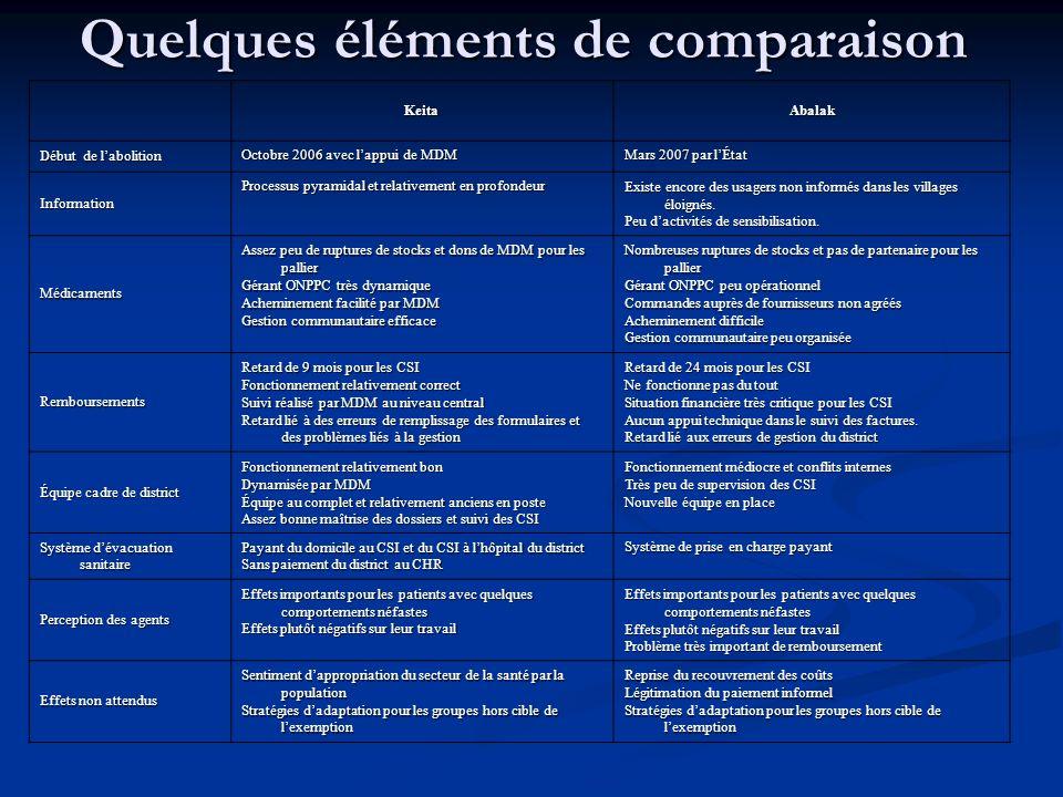 Quelques éléments de comparaison KeitaAbalak Début de labolition Octobre 2006 avec lappui de MDM Mars 2007 par lÉtat Information Processus pyramidal et relativement en profondeur Existe encore des usagers non informés dans les villages éloignés.