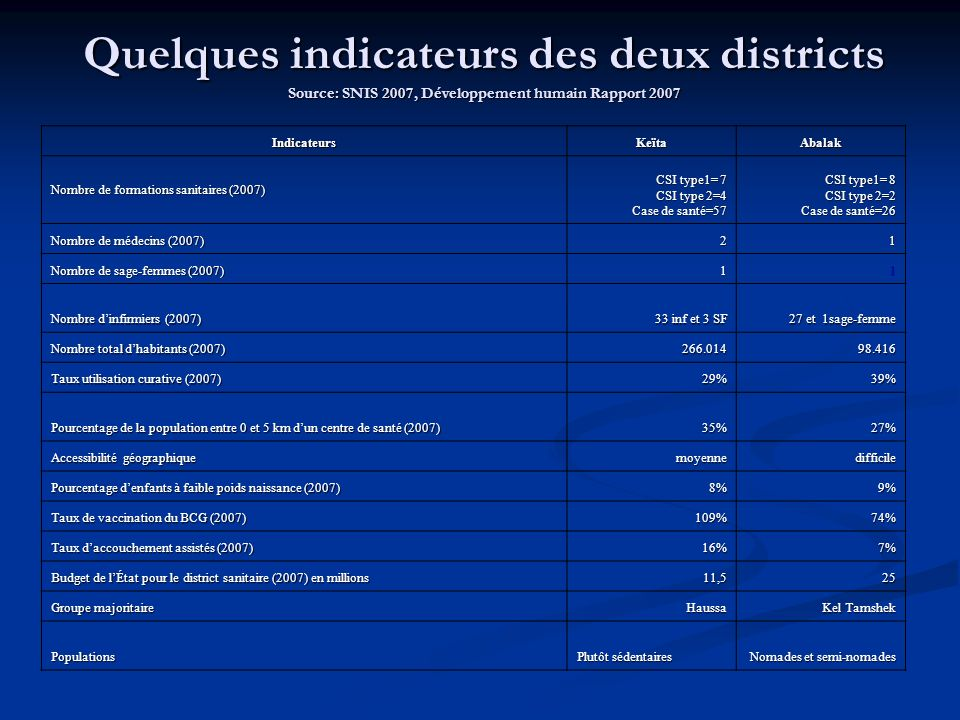 Quelques indicateurs des deux districts Source: SNIS 2007, Développement humain Rapport 2007 IndicateursKeïtaAbalak Nombre de formations sanitaires (2007) CSI type1= 7 CSI type 2=4 Case de santé=57 CSI type1= 8 CSI type 2=2 Case de santé=26 Nombre de médecins (2007) 21 Nombre de sage-femmes (2007) 11 Nombre dinfirmiers (2007) 33 inf et 3 SF 27 et 1sage-femme Nombre total dhabitants (2007) 266.01498.416 Taux utilisation curative (2007) 29%39% Pourcentage de la population entre 0 et 5 km dun centre de santé (2007) 35%27% Accessibilité géographique moyennedifficile Pourcentage denfants à faible poids naissance (2007) 8%9% Taux de vaccination du BCG (2007) 109%74% Taux daccouchement assistés (2007) 16%7% Budget de lÉtat pour le district sanitaire (2007) en millions 11,525 Groupe majoritaire Haussa Kel Tamshek Populations Plutôt sédentaires Nomades et semi-nomades