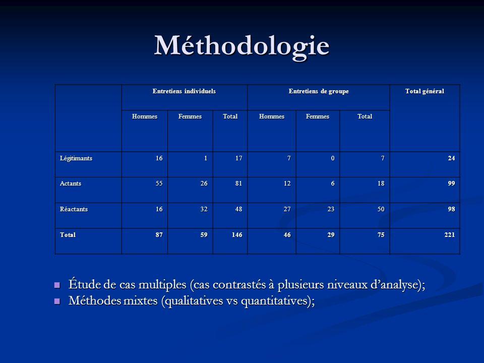 Méthodologie Étude de cas multiples (cas contrastés à plusieurs niveaux danalyse); Étude de cas multiples (cas contrastés à plusieurs niveaux danalyse); Méthodes mixtes (qualitatives vs quantitatives); Méthodes mixtes (qualitatives vs quantitatives); Entretiens individuels Entretiens de groupe Total général HommesFemmesTotalHommesFemmesTotal Légitimants1611770724 Actants5526811261899 Réactants16324827235098 Total8759146462975221