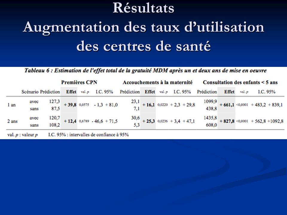 Résultats Augmentation des taux dutilisation des centres de santé