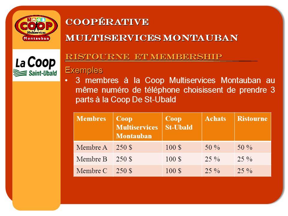 Coopérative multiservices montauban Ristourne et membership Exemples 3 membres à la Coop Multiservices Montauban au même numéro de téléphone choisissent de prendre 3 parts à la Coop De St-Ubald MembresCoop Multiservices Montauban Coop St-Ubald AchatsRistourne Membre A250 $100 $50 % Membre B250 $100 $25 % Membre C250 $100 $25 %