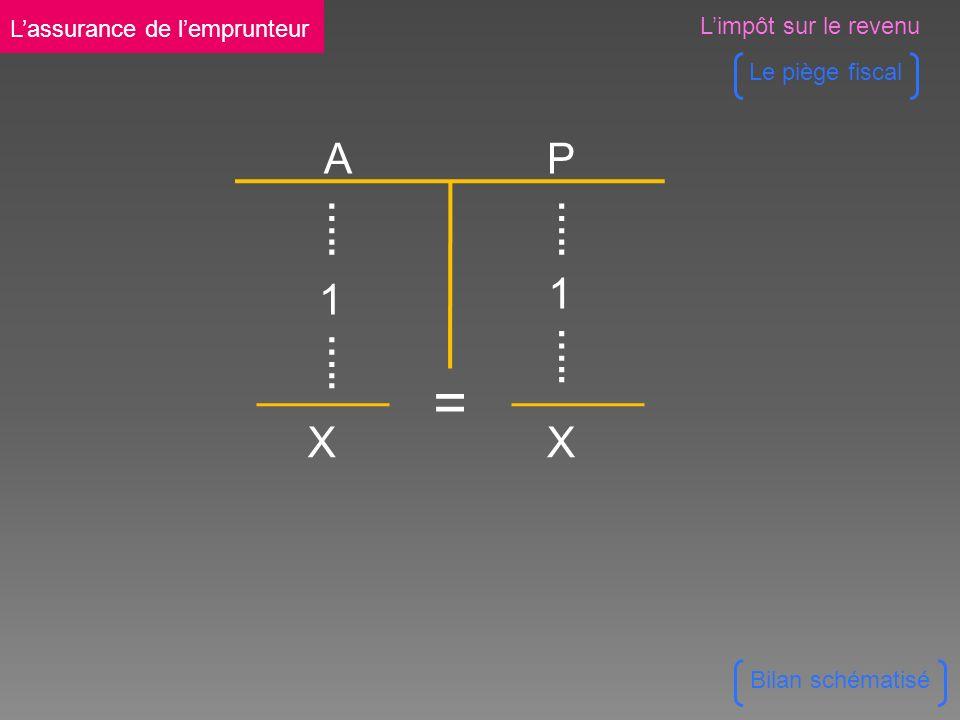 A P XX = 1 1 ….. Bilan schématisé Limpôt sur le revenu Le piège fiscal Lassurance de lemprunteur
