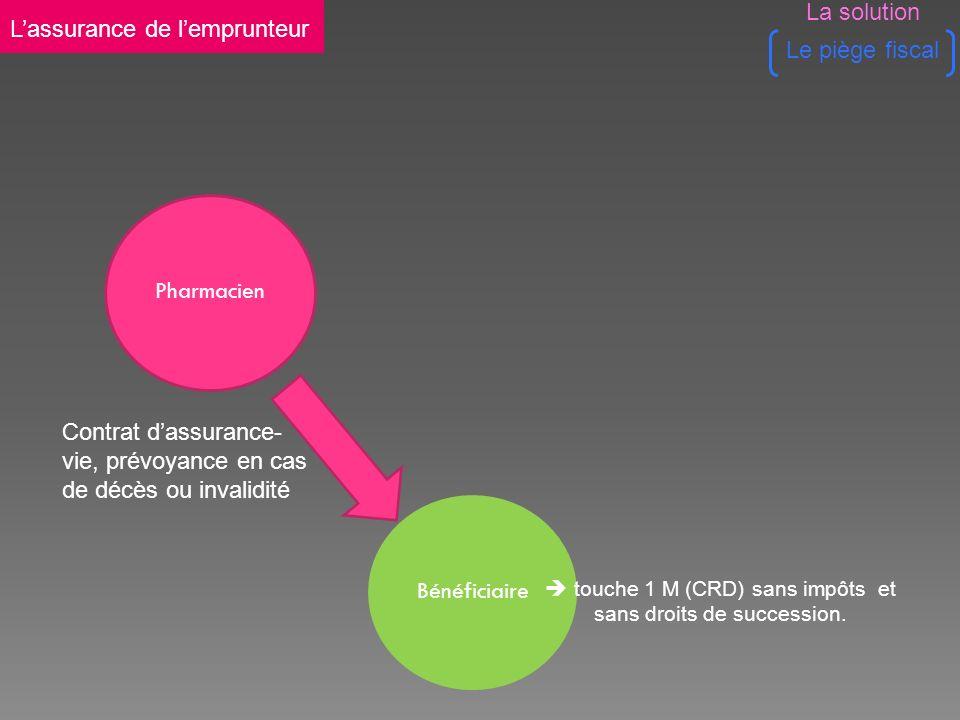 Pharmacien Contrat dassurance- vie, prévoyance en cas de décès ou invalidité Bénéficiaire touche 1 M (CRD) sans impôts et sans droits de succession.