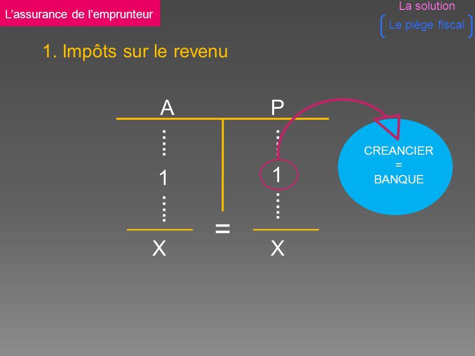 CREANCIER = BANQUE A P XX = 1 …..1 1.