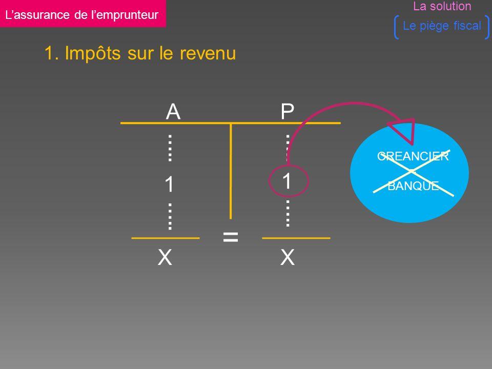 CREANCIER = BANQUE A P XX = 1 ….. 1 1.