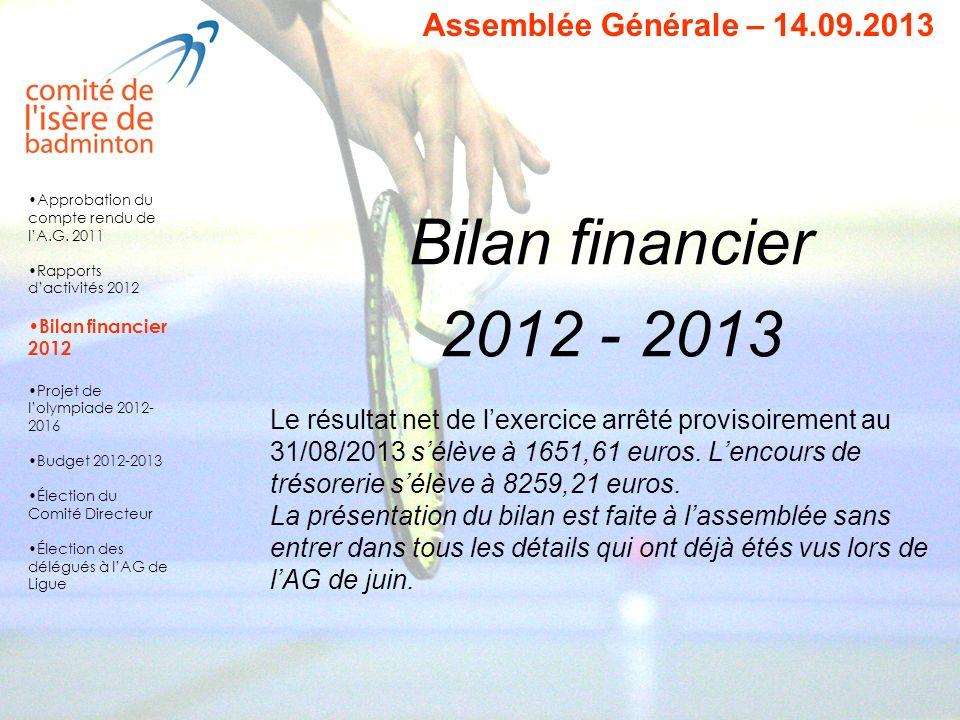 Vote du bilan financier Une abstention, représentant 3 voix.