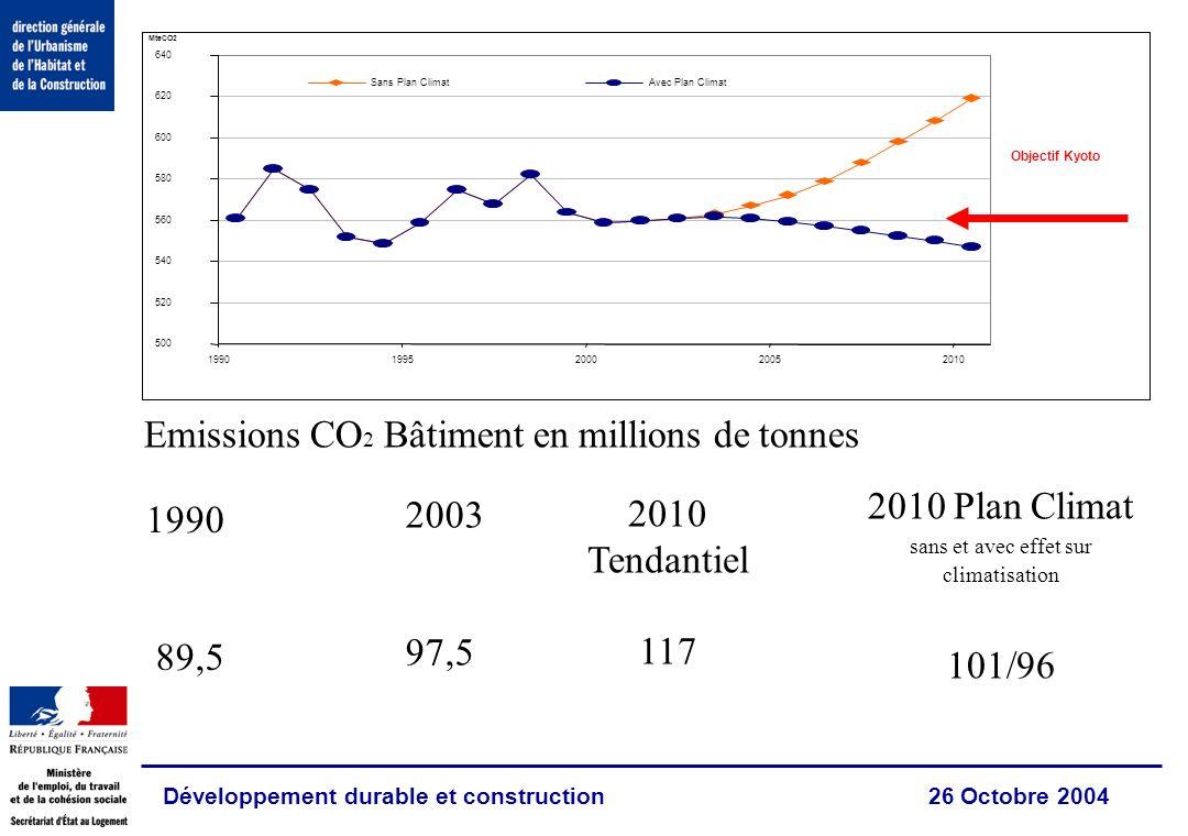 Développement durable et construction 26 Octobre 2004 2010 Tendantiel 117 2010 Plan Climat sans et avec effet sur climatisation 101/96 1990 89,5 Emissions CO 2 Bâtiment en millions de tonnes 2003 97,5 500 520 540 560 580 600 620 640 19901995200020052010 MteCO2 Sans Plan ClimatAvec Plan Climat Objectif Kyoto