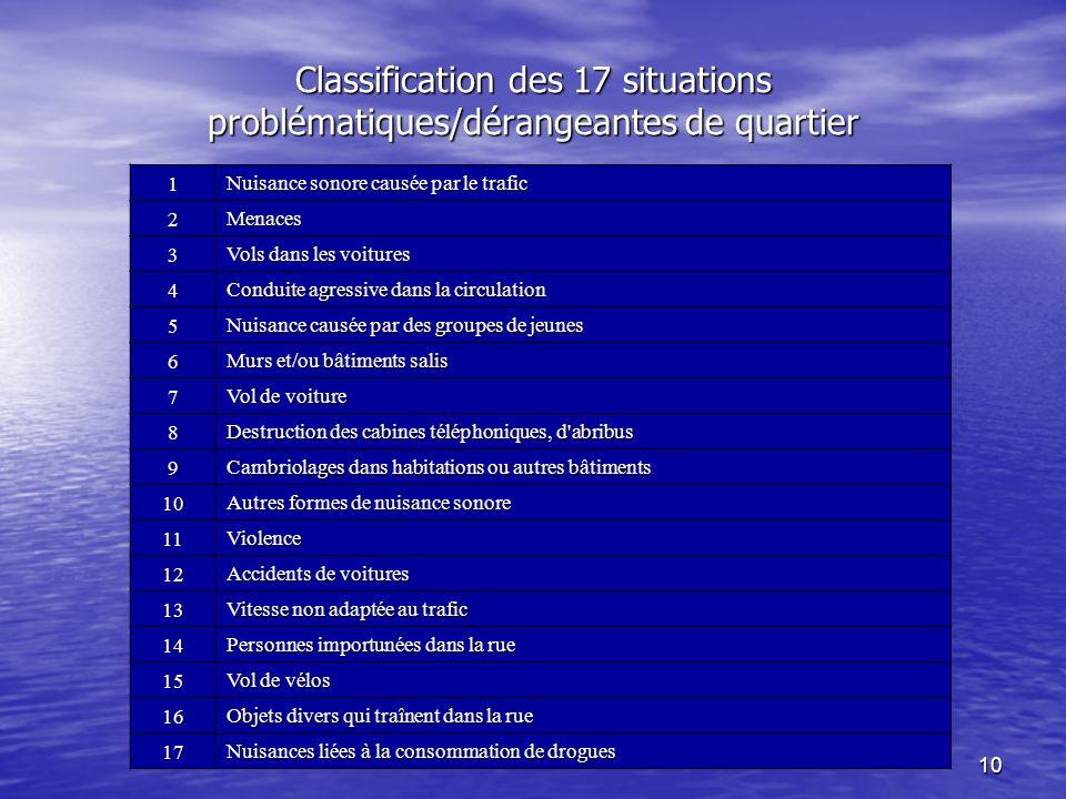 10 Classification des 17 situations problématiques/dérangeantes de quartier 1 Nuisance sonore causée par le trafic 2Menaces 3 Vols dans les voitures 4