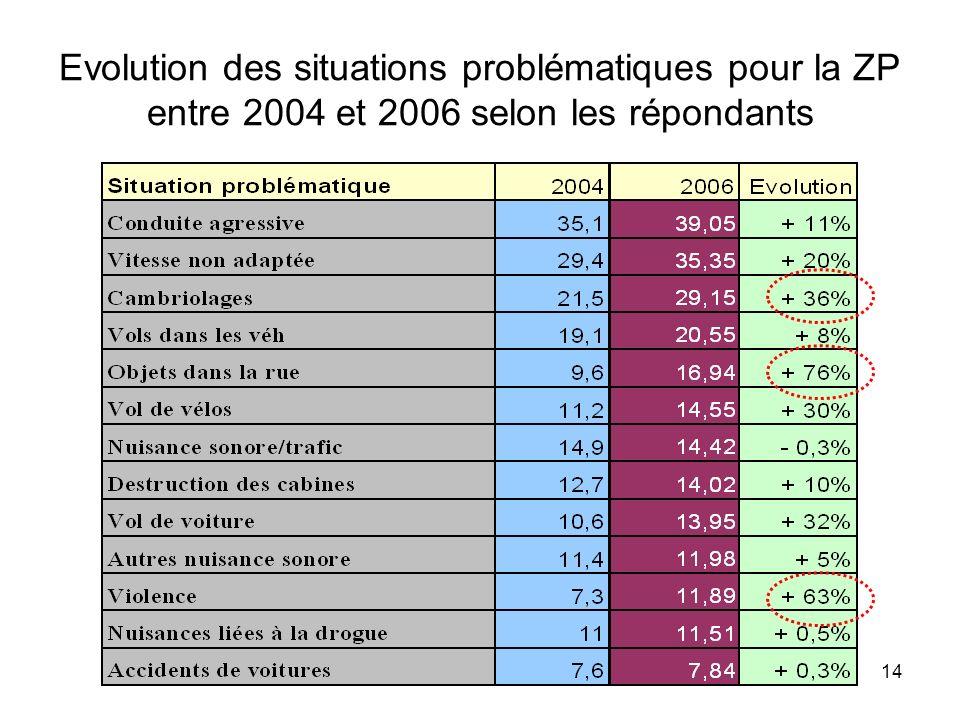 14 Evolution des situations problématiques pour la ZP entre 2004 et 2006 selon les répondants