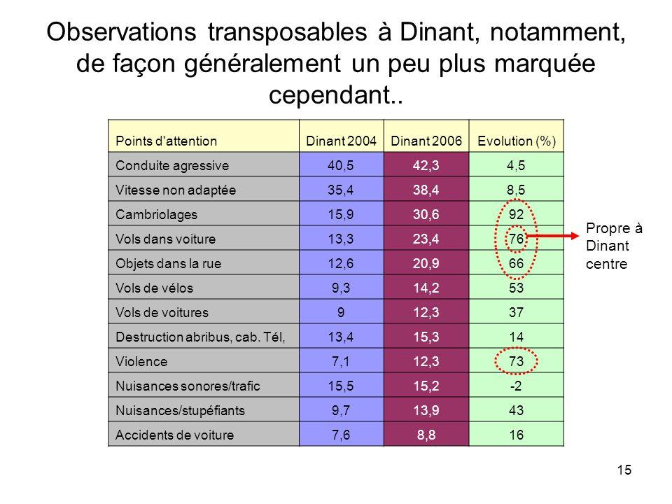 15 Observations transposables à Dinant, notamment, de façon généralement un peu plus marquée cependant.. Points d'attentionDinant 2004Dinant 2006Evolu
