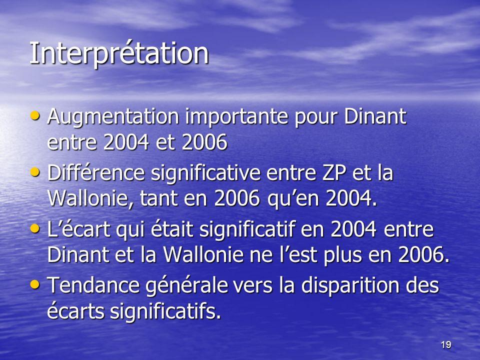 19 Interprétation Augmentation importante pour Dinant entre 2004 et 2006 Augmentation importante pour Dinant entre 2004 et 2006 Différence significative entre ZP et la Wallonie, tant en 2006 quen 2004.