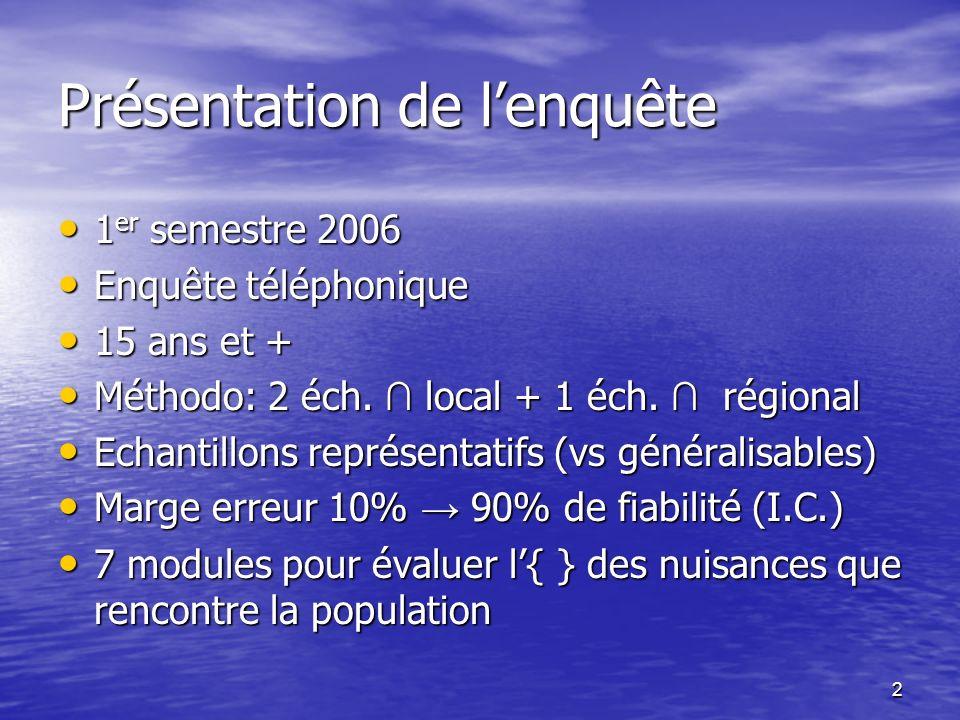 2 Présentation de lenquête 1 er semestre 2006 1 er semestre 2006 Enquête téléphonique Enquête téléphonique 15 ans et + 15 ans et + Méthodo: 2 éch. loc