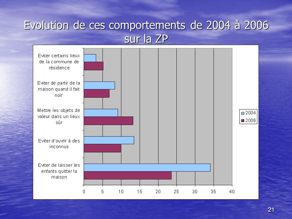 21 Evolution de ces comportements de 2004 à 2006 sur la ZP