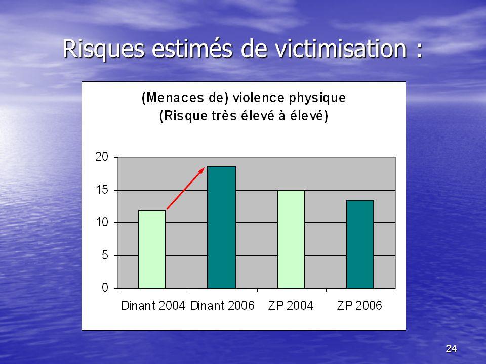 24 Risques estimés de victimisation :