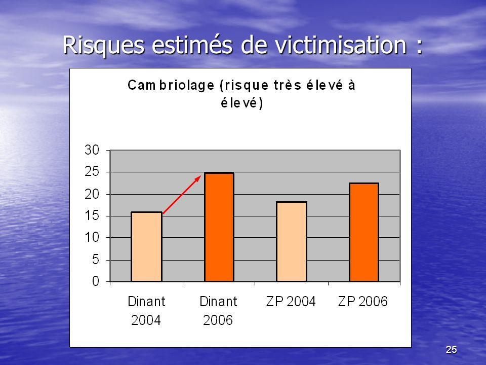 25 Risques estimés de victimisation :