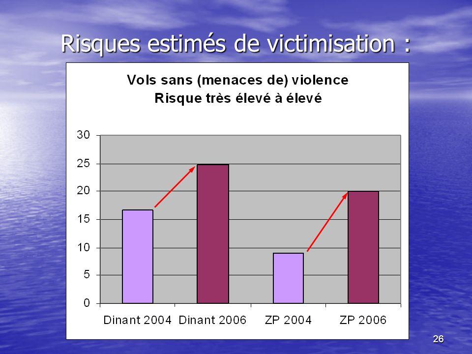 26 Risques estimés de victimisation :