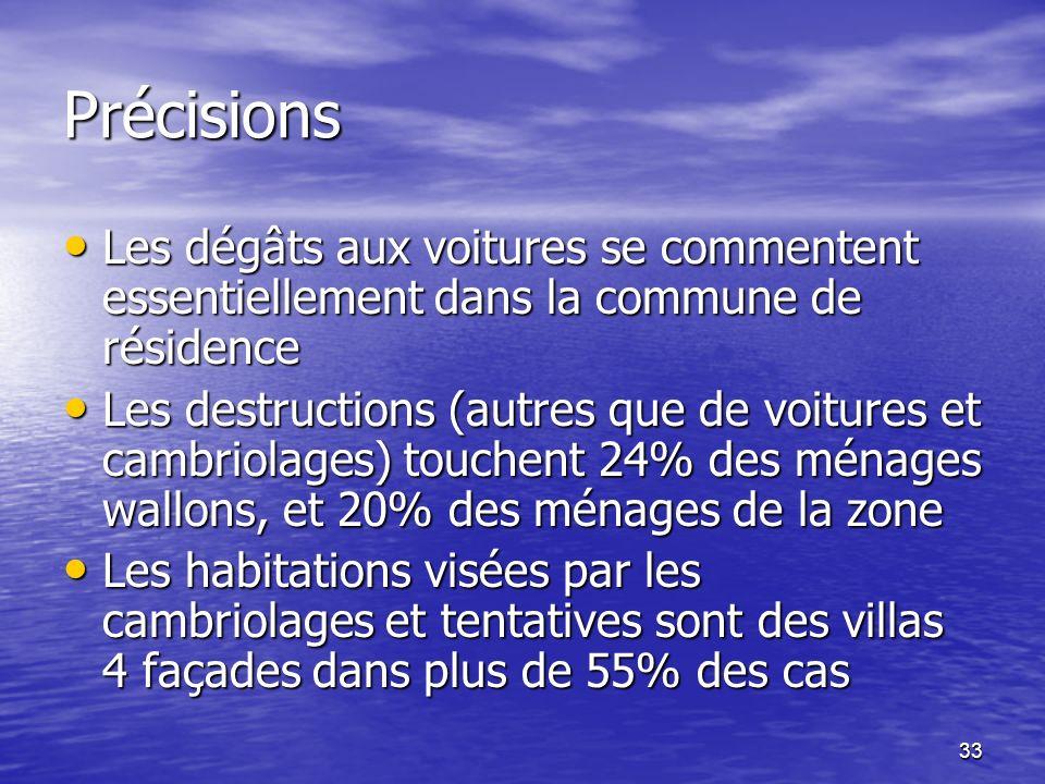 33 Précisions Les dégâts aux voitures se commentent essentiellement dans la commune de résidence Les dégâts aux voitures se commentent essentiellement