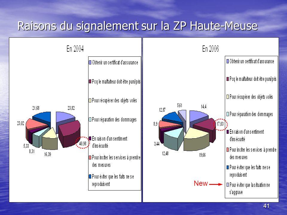 41 Raisons du signalement sur la ZP Haute-Meuse New