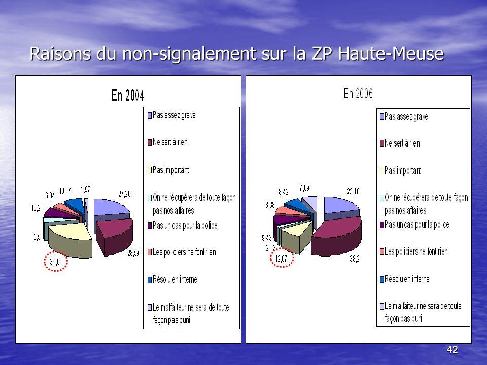 42 Raisons du non-signalement sur la ZP Haute-Meuse