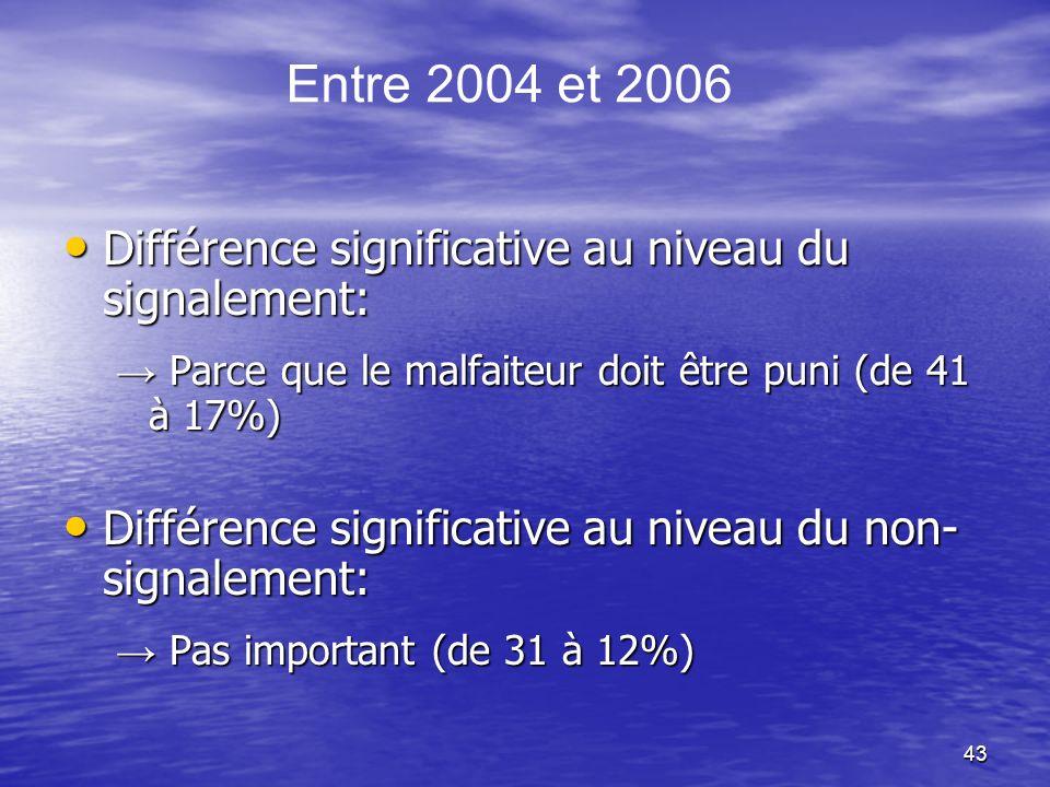 43 Différence significative au niveau du signalement: Différence significative au niveau du signalement: Parce que le malfaiteur doit être puni (de 41 à 17%) Parce que le malfaiteur doit être puni (de 41 à 17%) Différence significative au niveau du non- signalement: Différence significative au niveau du non- signalement: Pas important (de 31 à 12%) Pas important (de 31 à 12%) Entre 2004 et 2006