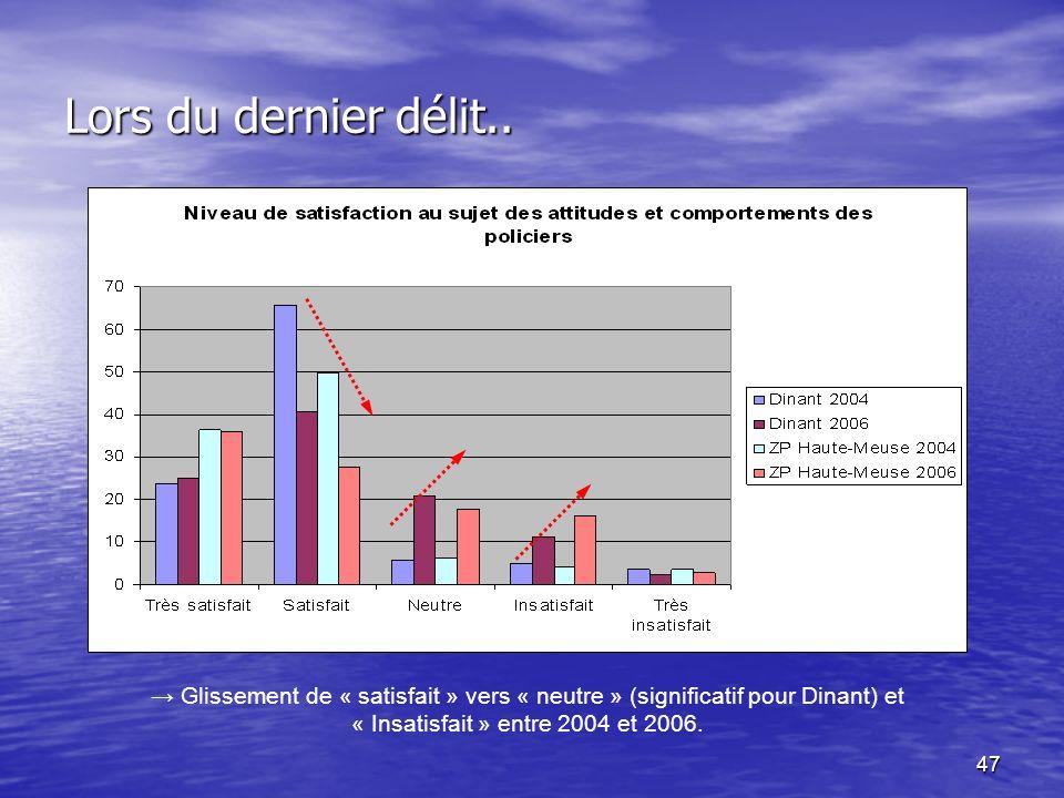 47 Lors du dernier délit.. Glissement de « satisfait » vers « neutre » (significatif pour Dinant) et « Insatisfait » entre 2004 et 2006.