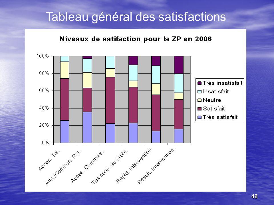 48 Tableau général des satisfactions