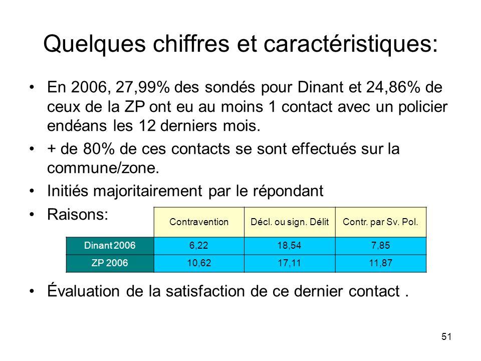 51 Quelques chiffres et caractéristiques: En 2006, 27,99% des sondés pour Dinant et 24,86% de ceux de la ZP ont eu au moins 1 contact avec un policier endéans les 12 derniers mois.