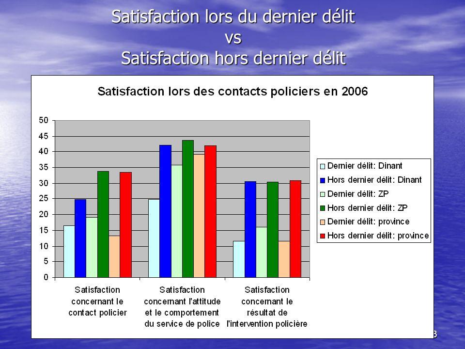 53 Satisfaction lors du dernier délit vs Satisfaction hors dernier délit